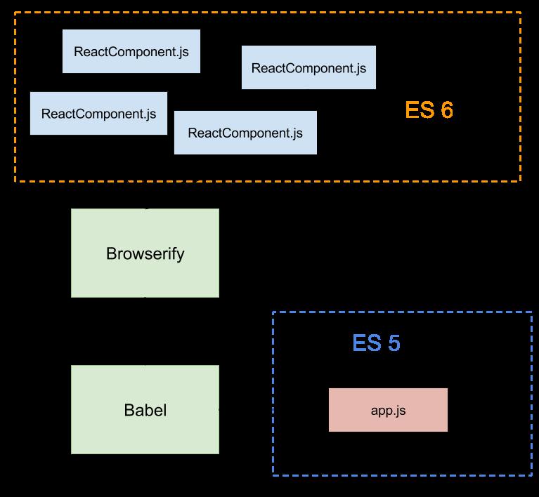 Diagrama de React, Browserify y Babel