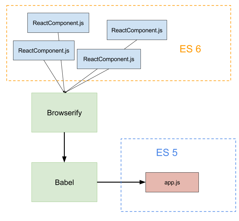 Diagrama de React, Browserify y Babel